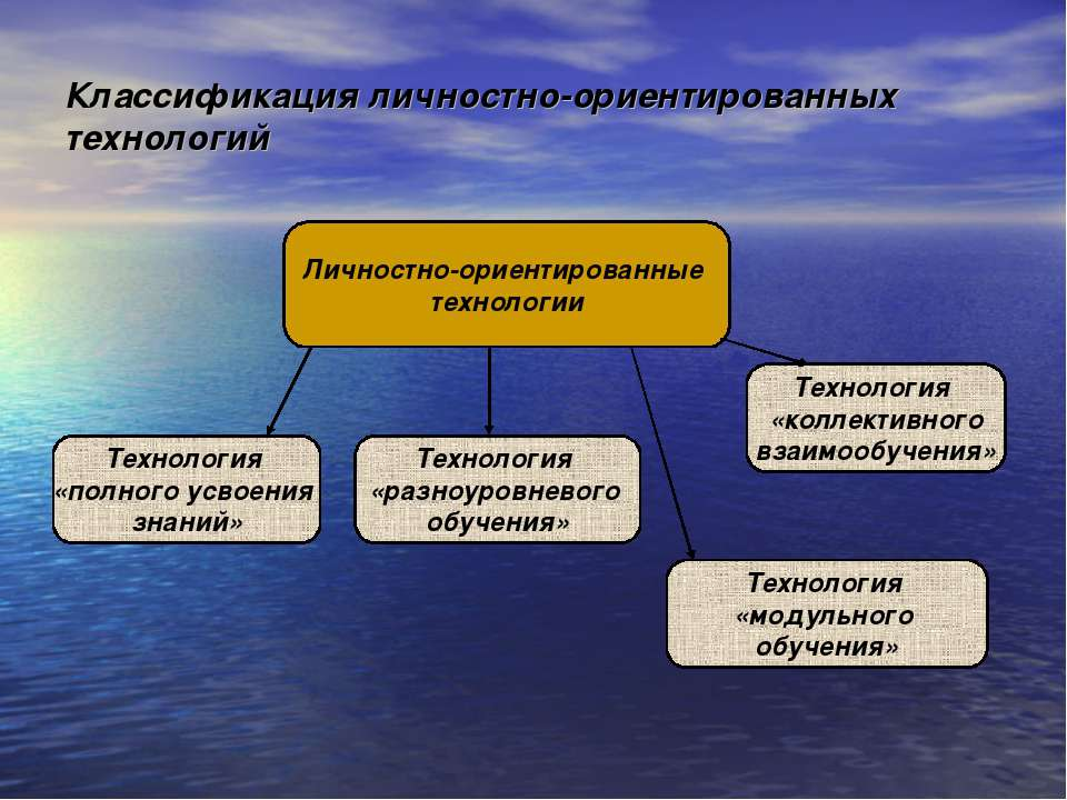 Классификация личностно-ориентированных технологий Личностно-ориентированные ...