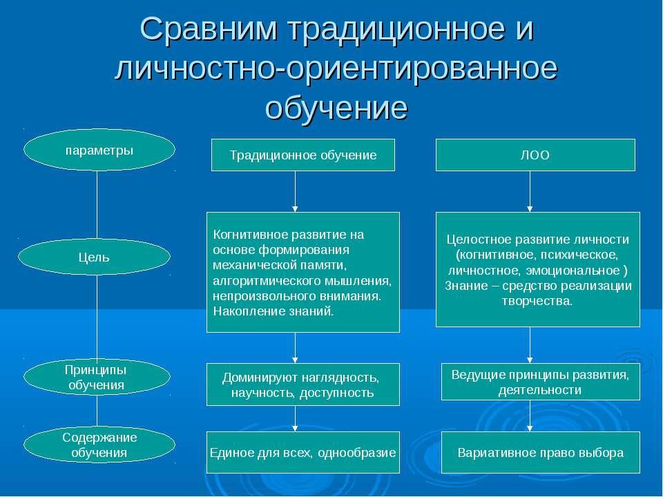 Сравним традиционное и личностно-ориентированное обучение