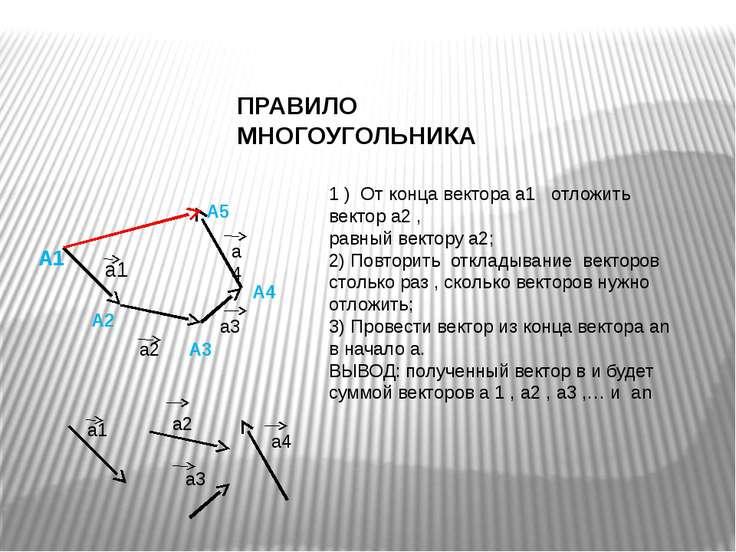 ПРАВИЛО МНОГОУГОЛЬНИКА а1 а2 а3 а4 А1 А2 А3 А4 А5 1 ) От конца вектора а1 отл...