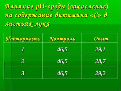 Влияние рH-среды (закисление) на содержание витамина «С» в листьях лука