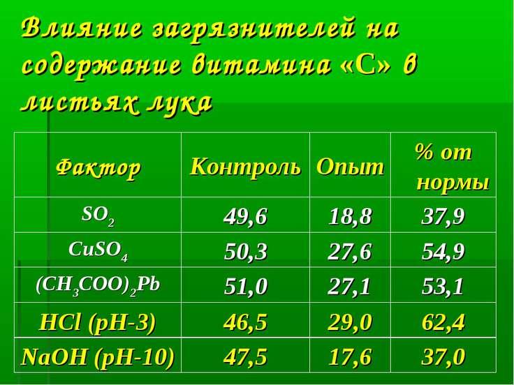 Влияние загрязнителей на содержание витамина «С» в листьях лука