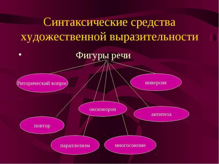 Синтаксические средства художественной выразительности Фигуры речи Риторическ...