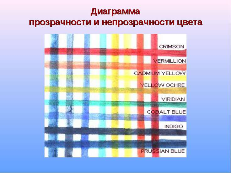 Диаграмма прозрачности и непрозрачности цвета