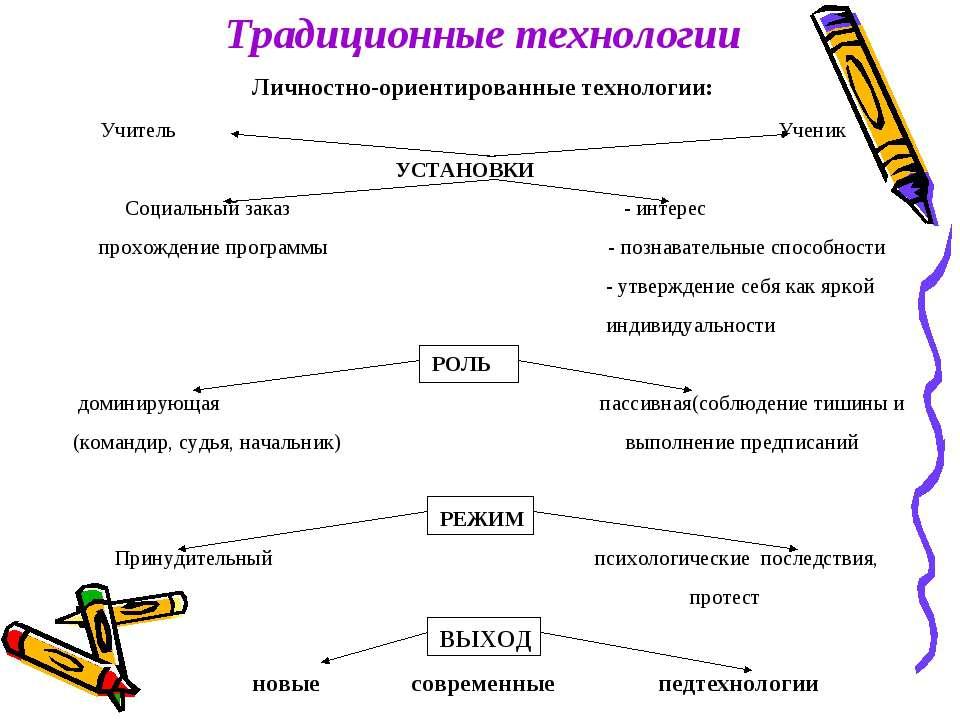 Традиционные технологии Личностно-ориентированные технологии:  Учитель Уче...