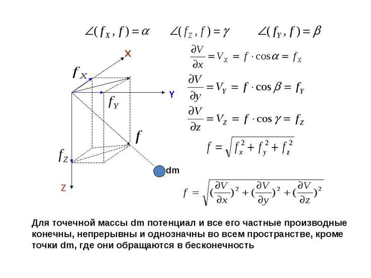 dm Y X Z Для точечной массы dm потенциал и все его частные производные конечн...