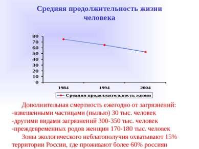 Средняя продолжительность жизни человека Дополнительная смертность ежегодно о...