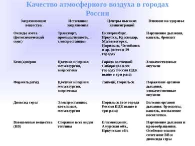 Качество атмосферного воздуха в городах России Загрязняющие вещества Источник...