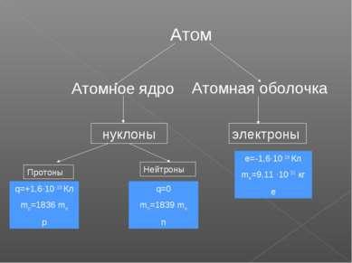 Атомная оболочка Атом Атомное ядро нуклоны Протоны Нейтроны q=+1,6·10-19 Кл m...