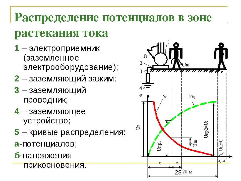 Распределение потенциалов в зоне растекания тока 1 – электроприемник (заземле...