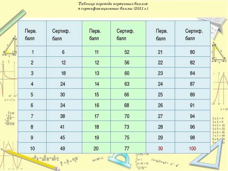 Таблица перевода первичных баллов в сертификационные баллы (2011 г.) Перв. ба...