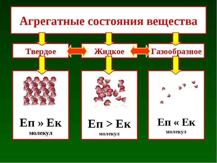 Агрегатные состояния вещества Твердое Еп » Ек молекул Еп > Ек молекул Еп « Ек...