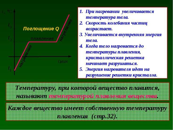плавление нагревание Поглощение Q 1. При нагревании увеличивается температура...