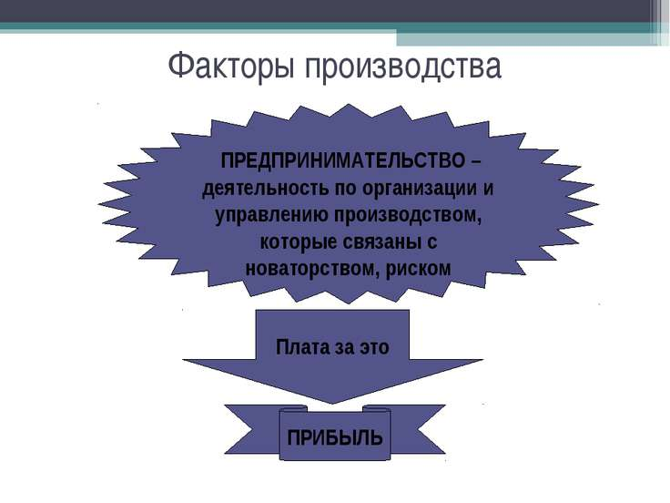 Факторы производства ПРЕДПРИНИМАТЕЛЬСТВО – деятельность по организации и упра...