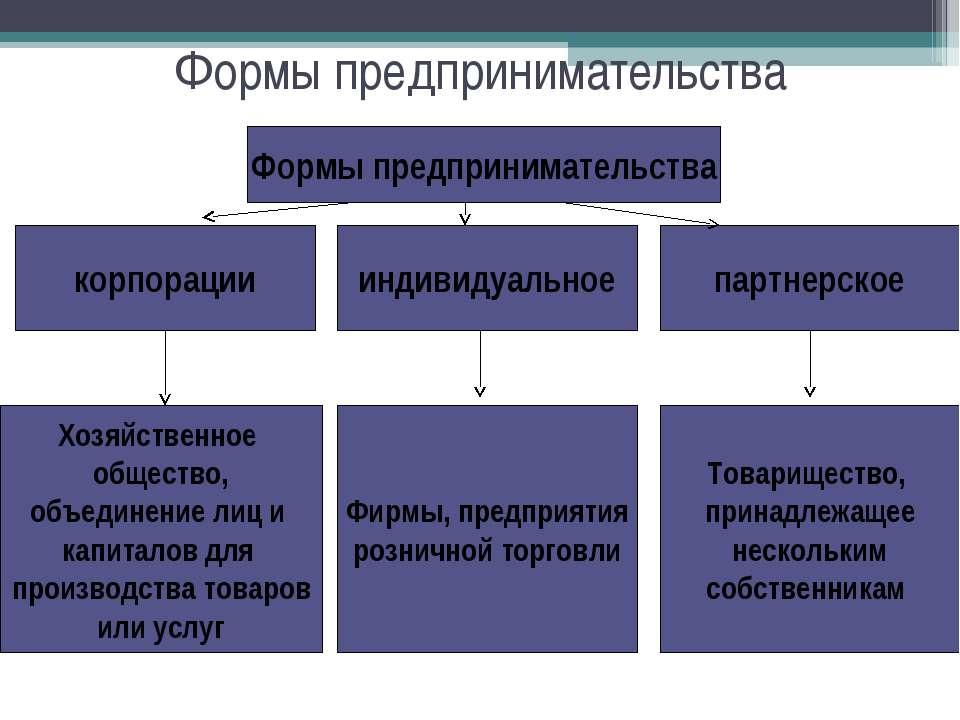 Формы предпринимательства корпорации Формы предпринимательства партнерское Хо...