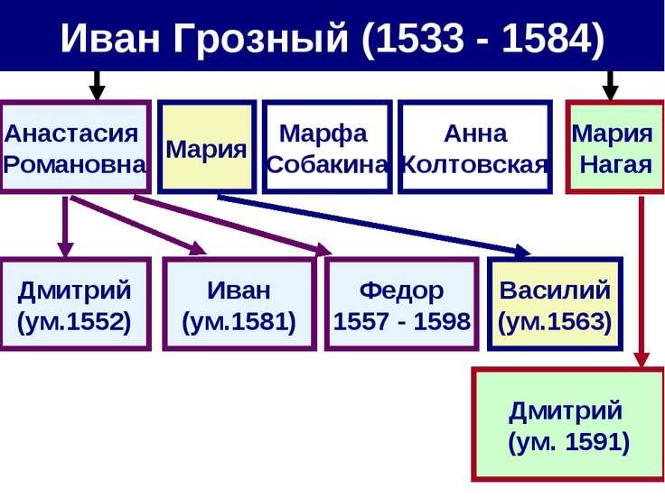 Иван Грозный (1533 - 1584) Анастасия Романовна Мария Марфа Собакина Анна Колт...