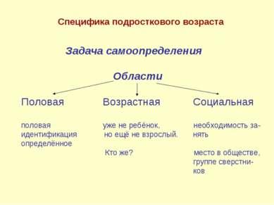 Задача самоопределения Области Половая Возрастная Социальная половая уже не р...