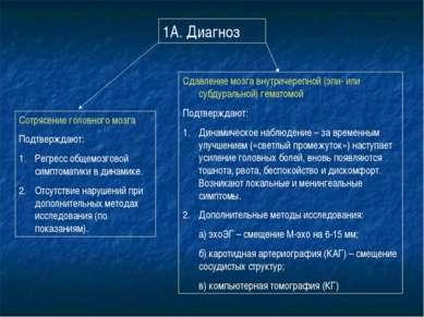1А. Диагноз Сотрясение головного мозга Подтверждают: Регресс общемозговой сим...
