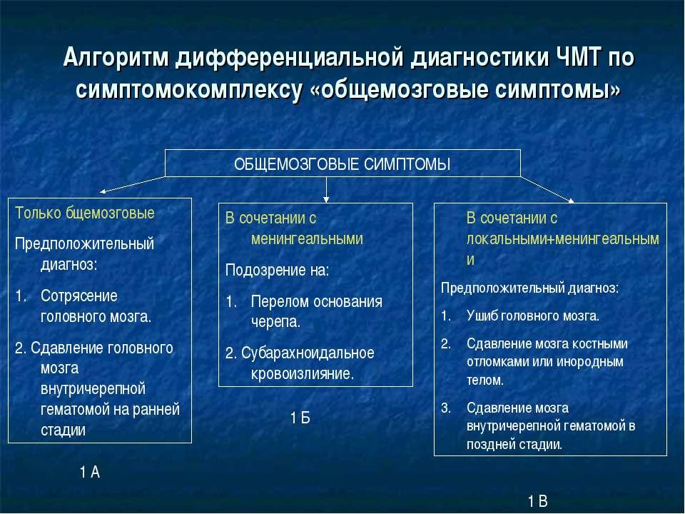 Алгоритм дифференциальной диагностики ЧМТ по симптомокомплексу «общемозговые ...