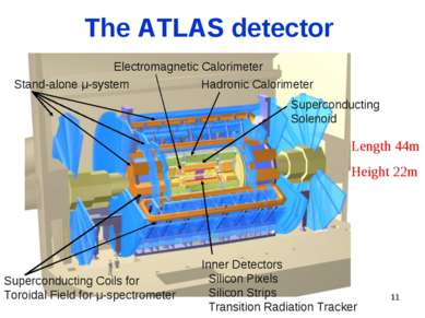 * The ATLAS detector Length 44m Height 22m