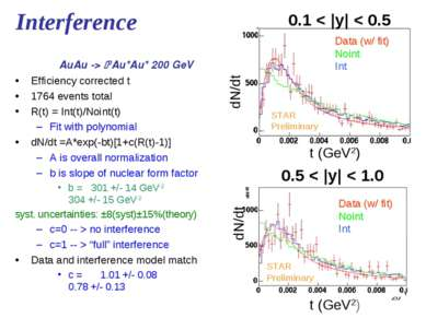 * Interference Efficiency corrected t 1764 events total R(t) = Int(t)/Noint(t...