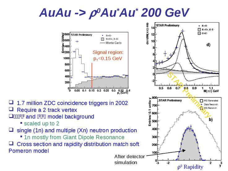 * AuAu -> r0Au*Au* 200 GeV Signal region: pT