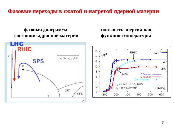 * плотность энергии как функция температуры фазовая диаграмма состояния адрон...