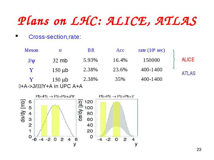 * Plans on LHC: ALICE, ATLAS Cross-section,rate: ALICE ATLAS g+A->J/Y, Y+A in...