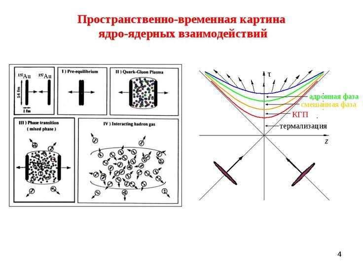 * Пространственно-временная картина ядро-ядерных взаимодействий 197Au 197Au