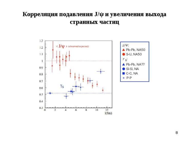 * Корреляция подавления J/ψ и увеличения выхода странных частиц