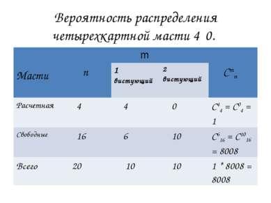 Вероятность распределения четырехкартной масти 4‑0. Масти n m Cmn 1 вистующий...