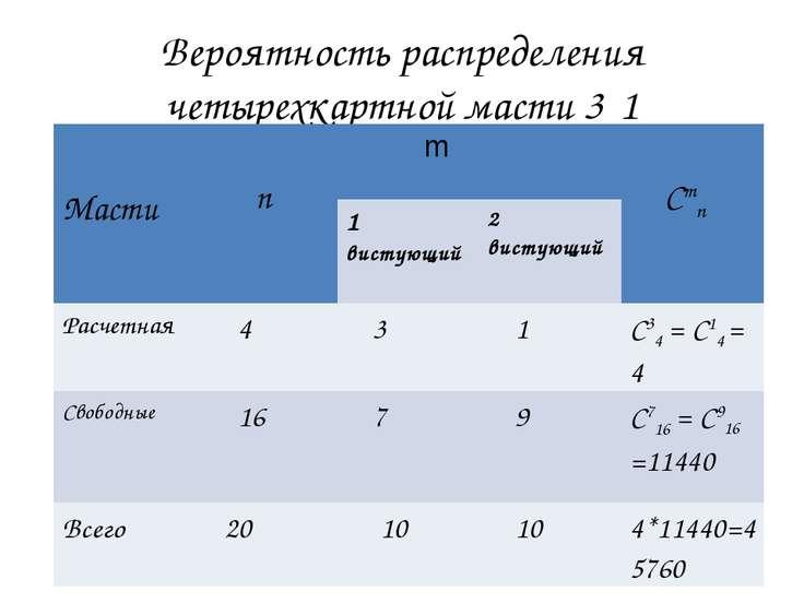 Вероятность распределения четырехкартной масти 3‑1 Масти n m Cmn 1 вистующий ...