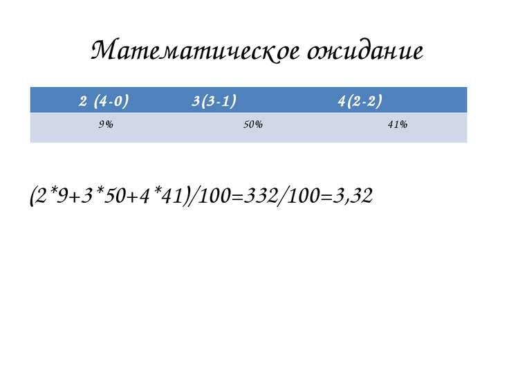 Математическое ожидание (2*9+3*50+4*41)/100=332/100=3,32 2 (4-0) 3(3-1) 4(2-2...