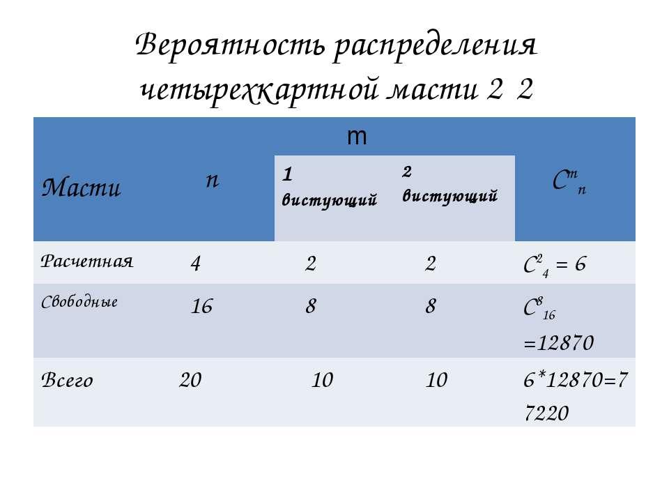 Вероятность распределения четырехкартной масти 2‑2 Масти n m Cmn 1 вистующий ...
