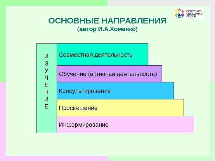 ОСНОВНЫЕ НАПРАВЛЕНИЯ (автор И.А.Хоменко) Информирование Совместная деятельнос...