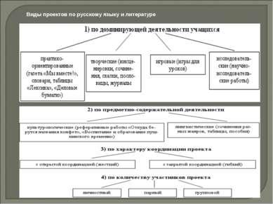 Виды проектов по русскому языку и литературе
