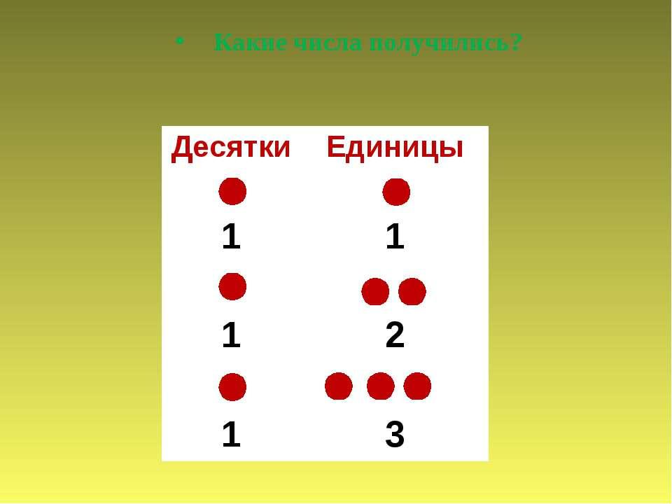 Какие числа получились? Десятки Единицы 1 1 1 2 1 3