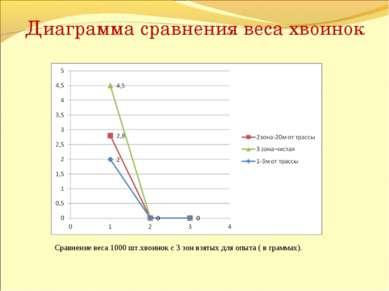 Диаграмма сравнения веса хвоинок