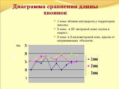Диаграмма сравнения длины хвоинок Мм 1 зона- вблизи автодороги у территории ш...