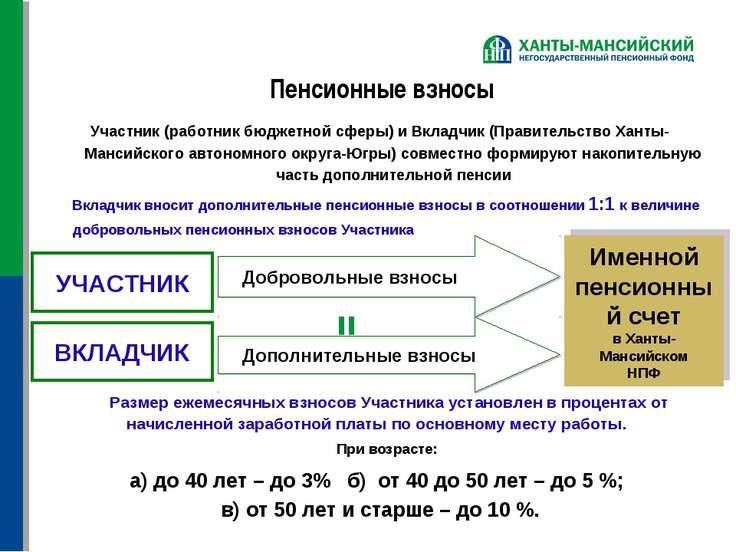 Пенсионные взносы Участник (работник бюджетной сферы) и Вкладчик (Правительст...