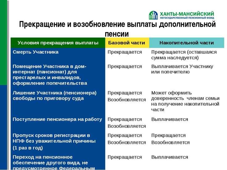 Прекращение и возобновление выплаты дополнительной пенсии Условия прекращения...