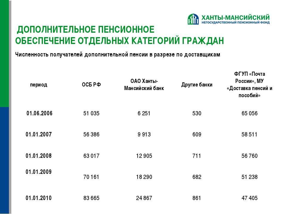 ДОПОЛНИТЕЛЬНОЕ ПЕНСИОННОЕ ОБЕСПЕЧЕНИЕ ОТДЕЛЬНЫХ КАТЕГОРИЙ ГРАЖДАН Численность...