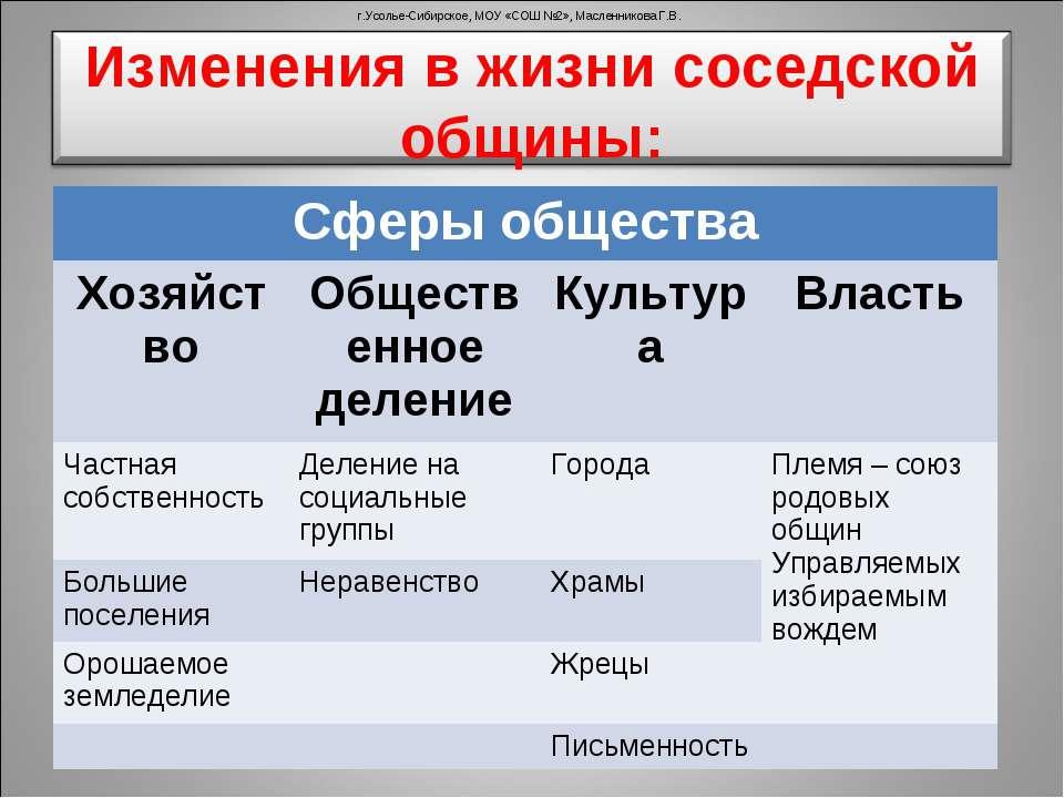 г.Усолье-Сибирское, МОУ «СОШ №2», Масленникова Г.В. Сферы общества Хозяйство ...
