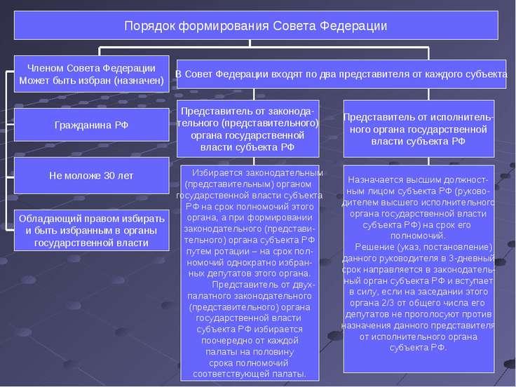Порядок формирования Совета Федерации Членом Совета Федерации Может быть избр...