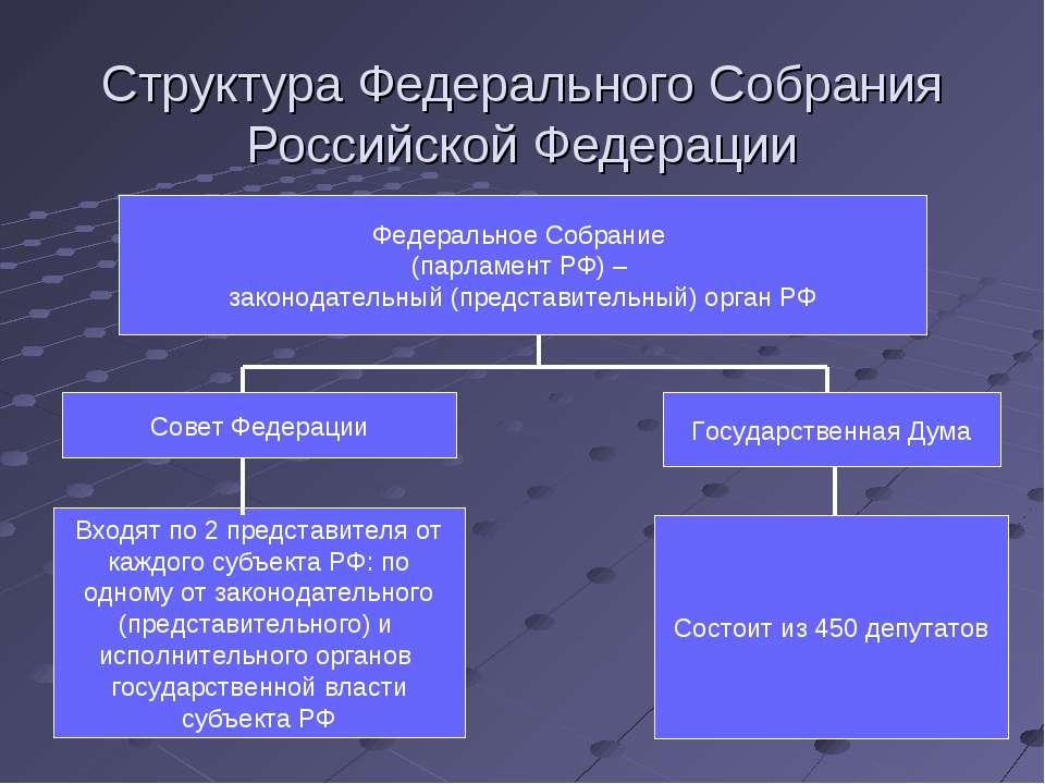 Структура Федерального Собрания Российской Федерации Федеральное Собрание (па...