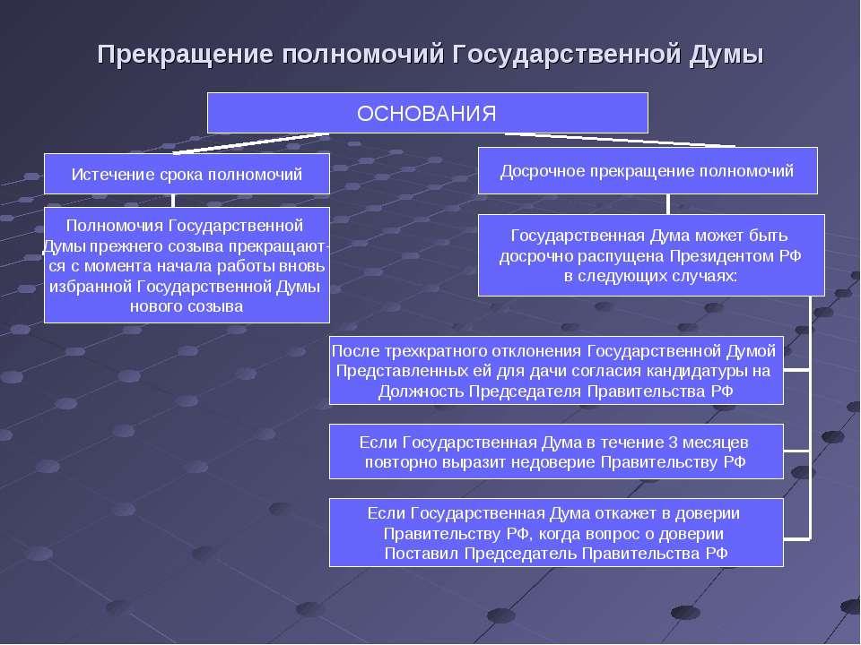 Прекращение полномочий Государственной Думы ОСНОВАНИЯ Истечение срока полномо...