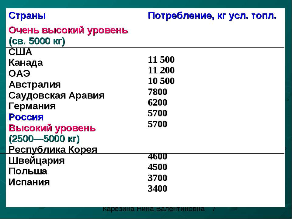 Душевое потребление первичных энергоресурсов в некоторых странах Карезина Нин...