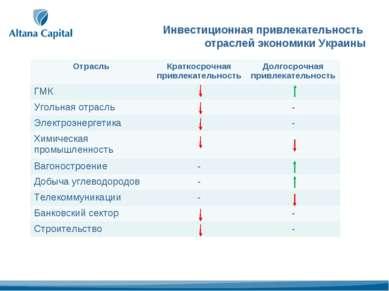 Инвестиционная привлекательность отраслей экономики Украины Отрасль Краткосро...