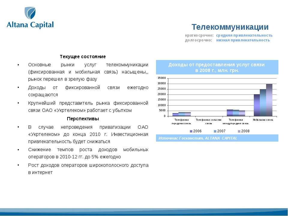 Телекоммуникации Текущее состояние Основные рынки услуг телекоммуникации (фик...
