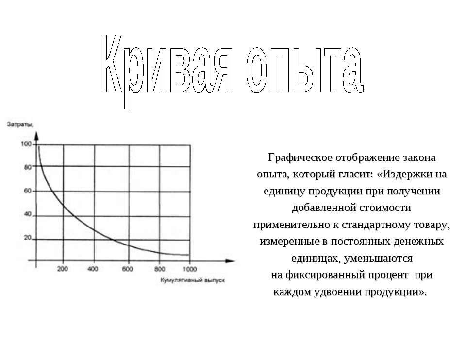 Графическое отображение закона опыта, который гласит: «Издержки на единицу пр...