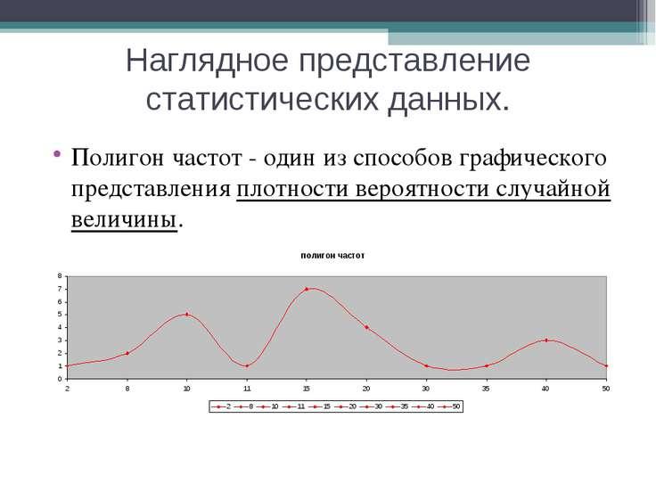 Наглядное представление статистических данных. Полигон частот - один из спосо...